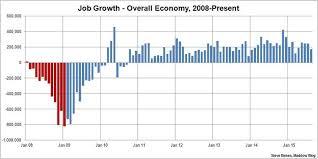 Us Economy Chart Since 2008 Unemployment Rate Falls To Lowest Point Since April 2008 Msnbc