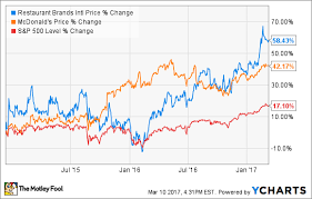 Plki Stock Chart Better Buy Mcdonalds Corp Vs Burger King Rbi The