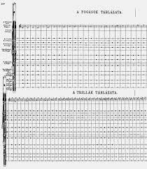 42 Punctual Flute Trill Finger Chart