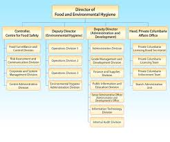 Chapter I Food And Environmental Hygiene Department