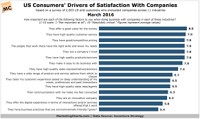 Top 15 Factors Driving Consumer Satisfaction Chart