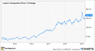 Lowes Lumber Prices Chart Could Lowes Companies Inc Be A Millionaire Maker Stock
