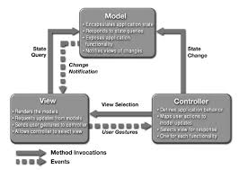 Mvc Pattern Gorgeous Design Patterns Model View Controller MVC Pattern 48