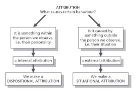Attribution Theory Keith E Rices Integrated