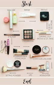 The Order Of Makeup Application Makeup Savvy Makeup
