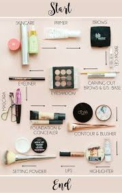 ever wonder if you re putting your makeup on in the right order consult this handy chart