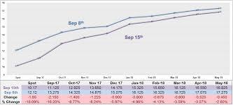 Vix Futures Curve Chart Futures Archives