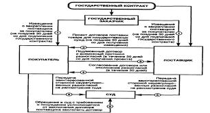 Курсовая работа Договор поставки ru