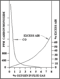 Combustion Analysis Chart Air Flow E Instruments E Inst Com
