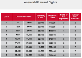 One World Rewards Chart Airberlin Oneworld Award Chart Travel Is Free