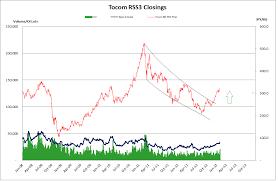 Nitrile Price Chart Nexttrade Harta May Have A Bullish Breakout