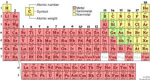40 Interpretive Periodic Table With Atomic Mass Pdf