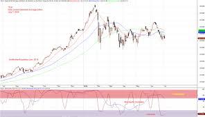 Dow Jones Index Chart 2018 Dji Dow Jones Industrial Average Index Stock Charting