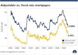 30 Year Fixed Jumbo Mortgage Rates Chart Why You Might Want To Rethink Getting An Adjustable Rate