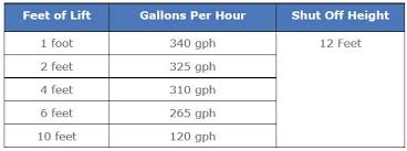 Fountain Pump Size Chart Building Your Own Fountain Hydropro Sales Inc