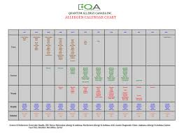 Pollen Food Allergy Chart Allergen Calendar Chart Quantum Allergy