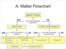 Flow Chart Of Classifying Matter Rigorous Flow Chart For Matter And Its Classification Of