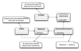 Command Design Pattern Interesting Design Patterns Command Pattern 48