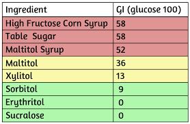 Corn Glycemic Index Chart Glycemic Index Chart Sugars Bedowntowndaytona Com