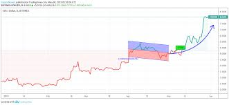 Eos Price Analysis Eos Predictions News And Chart May 30
