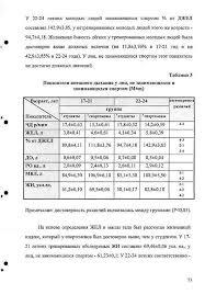 Ошибки медицинской статистики Напомним что всего в диссертации использовано 9 таблиц Причём большинство из них имеют аналогичную структуру Т е средние значения и ошибки средних для