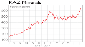 If Youd Invested In Kaz Minerals And Gem Diamonds Moneyweek