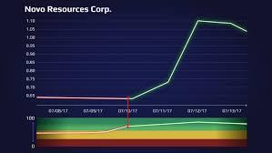 Novo Resources Stock Chart Night Trader Night Trader