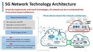 5g technology architecture. 5g network technology architecture 5g l