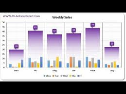Weekly Sales Chart In Excel Youtube