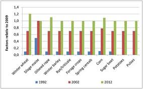 Frontiers How Does Changing Pesticide Usage Over Time