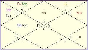 Elvis Presley Birth Chart Elvis Presley Horoscope In Vedic Astrology