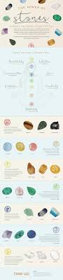 Quartz Meaning Chart Healing Crystals And Meanings The Whoot