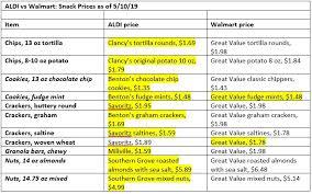Is Aldi Cheaper Than Walmart 2019 Aldi Vs Walmart Price