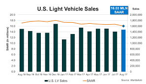 Us Light Vehicle Saar The Demand For The U S Light Vehicles Dropped By 2 3