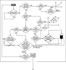 1488 Flowcharts Explain Xkcd
