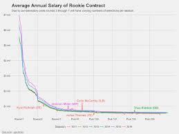 The Steep Slide Of Nfl Rookie Salaries Chart Nfl