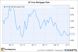 Mortgage Rates Could Stay Low Until 2016 The Motley Fool