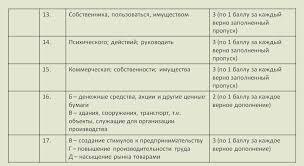 ЕГЭ Гражданское право класс Контрольная работа для 11 класса Критерии оценивания Задания 13 17