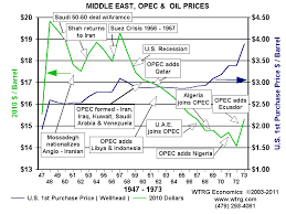 Middle East Oil Prices Chart Crude Oil Price History And Analysis