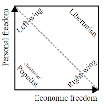 Shouldnt Anarchism Be Far Right Since Right Wing Politics