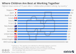 Chart Where Children Are Best At Working Together Statista