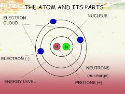 ATOMS AND ATOMIC THEORY PERIODIC TABLE AND ITS PROPERTIES - ppt ...