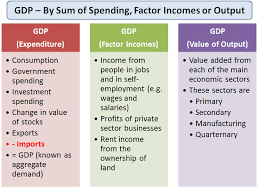 Measuring National Income (GDP) | tutor2u Economics