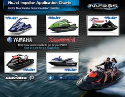 Impros Impeller Chart Nujet Impeller Application Charts Tech Info