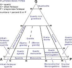 The Qap Ternary Diagram Is Used To Classify Igneous Rocks
