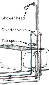 bathtub diverter valve vlve wter eir hed shower stuck bathtub diverter valve grohe shower stuck