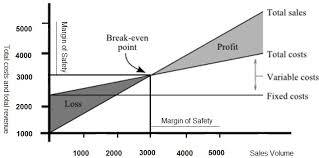 Line Break Chart Explained Break Even Point Chart Explanation Of The Concept Of Break
