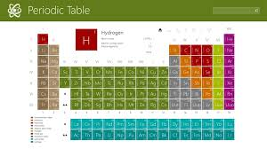 Windows 8 Interactive Periodic Table For Info On Periodic Elements