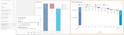 York Region Waterfall Chart Blog Archiv Qvheroes Com