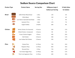 Sodium Food Chart Sodium And The American Diet Food And Health Communications
